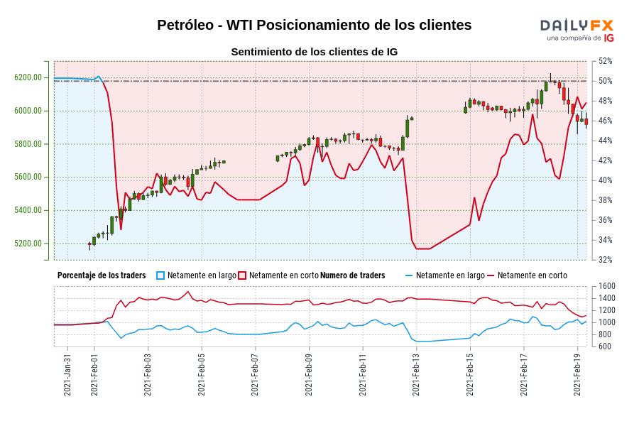 Sentimiento (Petróleo - WTI): Los traders operan en largo en Petróleo - WTI por primera vez desde feb. 01, 2021 cuando la cotización se ubicaba en 5.402,00.