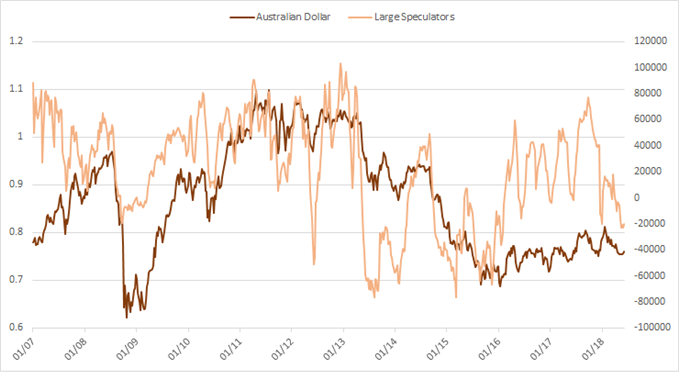 AUD cot large speculator positioning, at early 2016 levels