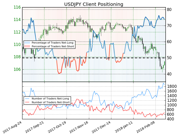 Given Recent Shift in Sentiment, USDJPY Strength May Continue