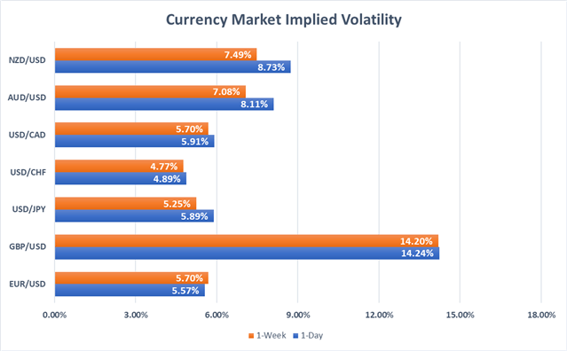 Currency market implied volatility EURUSD, USDJPY, GBPUSD, USDCAD, AUDUSD, NZDUSD, USDCHF