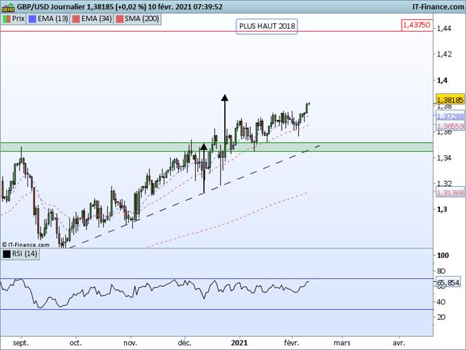 Morning Meeting Forex : Powell et inflation au centre de la journée, GBP/USD, le câble poursuit vers 1,4000