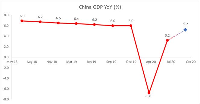 Dow Jones, Hang Seng Weekly Forecast: Eyeing Chinese Data, US Earnings