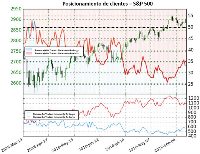 Perspectiva contraria alcista para el S&P500