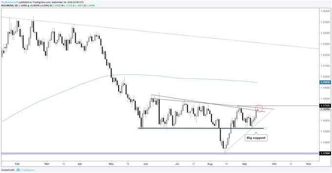 EUR/USD daily chart, on verge of extending leg higher