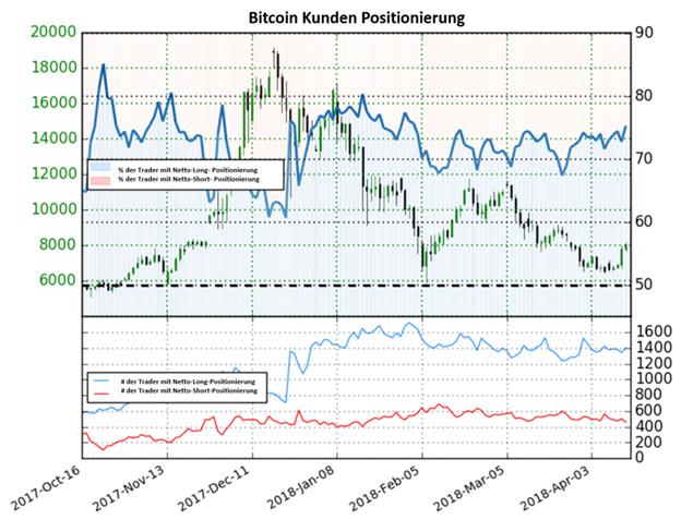 Bitcoin: Netto-Long-Positionen auf dem höchsten Niveau seit sechs Wochen, nachdem der Bitcoin-Kurs um 1.360 USD in dieser Woche gestiegen ist