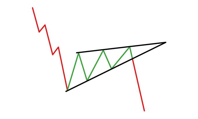 ¿Cómo operar con el patrón de cuña ascendente?