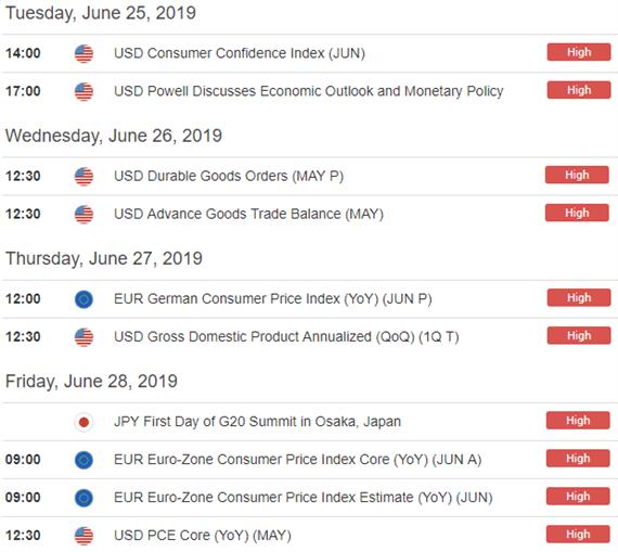 Forex economic calendar USD, EUR, JPY