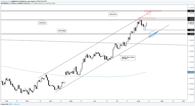 EURUSD Looking to Further Test Big-picture Resistance