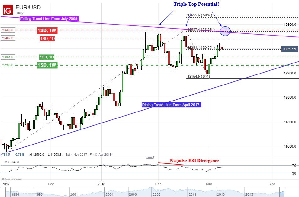 EUR  USD Reversal Pattern on the Horizon? Is Volatility Underpriced