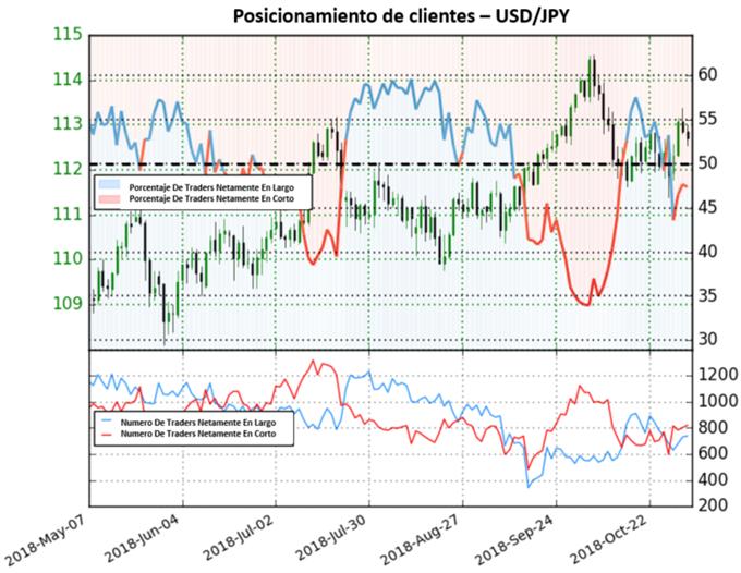 USD/JPY revierte hacia mercado mixto