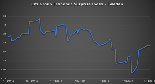 Swedish Krona Eyeing US, Sweden Economic Data and Brexit Vote
