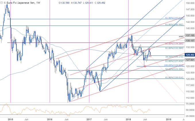 EUR/JPY Weekly Price Chart