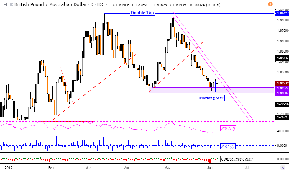 Pound Sterling Week Ahead Gbpusd