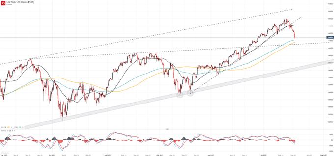 Nasdaq 100 Forecast: Stock Rout Sees Index Seek Trendline Support