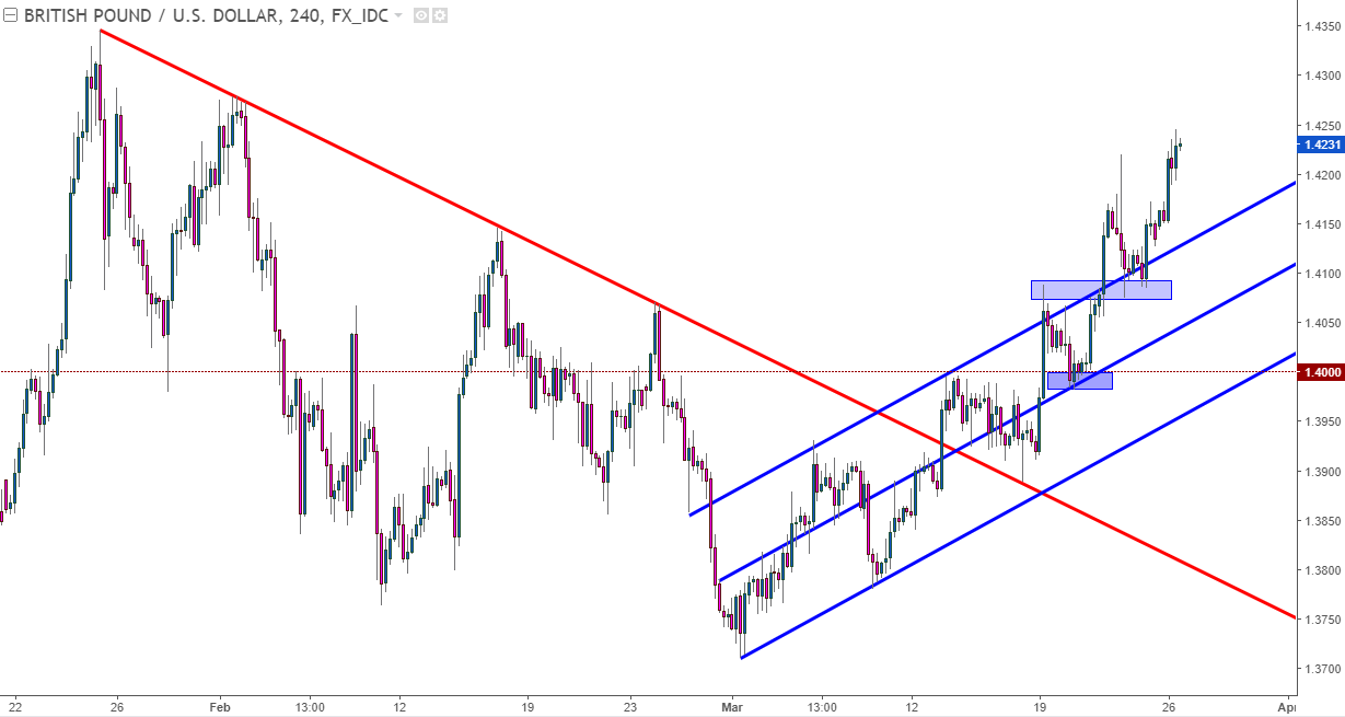 Gbp Usd Four Hour Chart Bullish Breakout Continues After 1 4000 Support Check