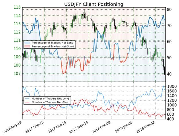 استمرار مراكز الشراء لزوج الدولار الأمريكي مقابل الين الياباني USD/JPY يعطي إشارة مُختلطة