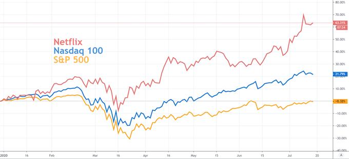 netflix stock price chart with S&P 500 and nasdaq 100