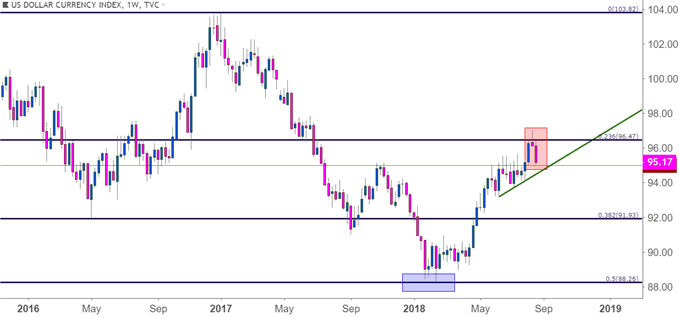 FX Setups for the Week of August 27, 2018