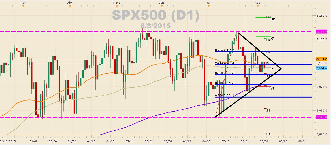 S&P 500 cae más de 115 pips luego del NFP.
