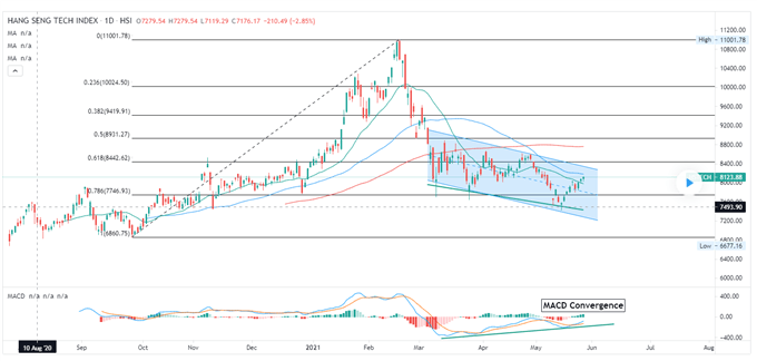 Nasdaq 100 Retreats as Reddit Retail Frenzy Returns, Hang Seng Index May Climb