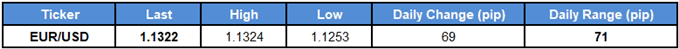 Image of daily change for eurusd rate
