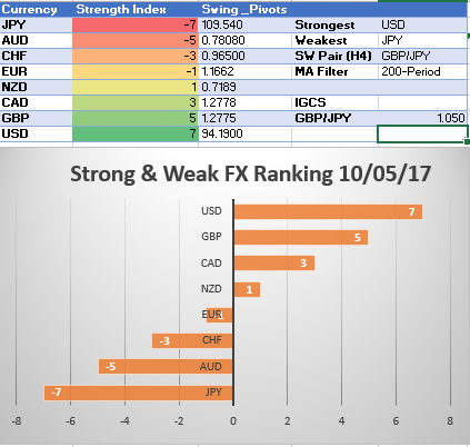 USD Takes Top Spot In SW Ranking Ahead of NFP Ousting GBP: SW Report
