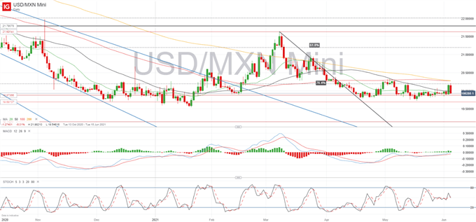 Mexican Peso Weekly Forecast: USD/MXN Sways on US Jobs Data, Focus on Mexican Election