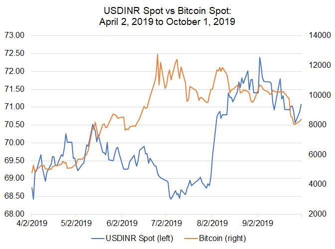 bitcoin inr chart premium universal crypto signalai