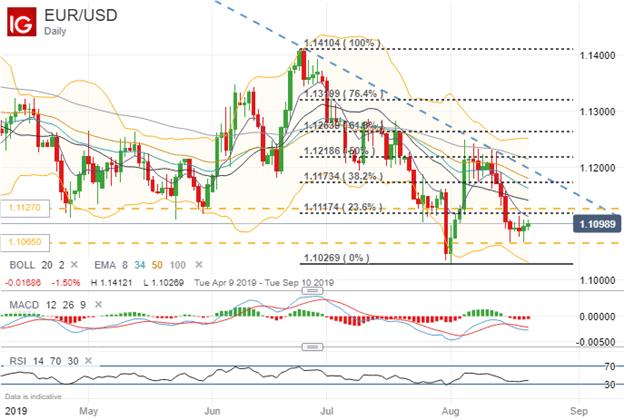 EURUSD Price Chart Technical Analysis