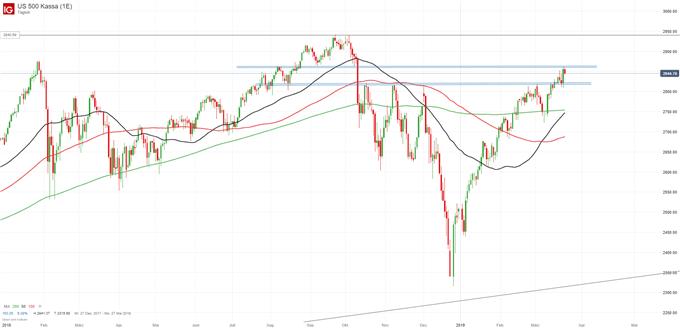 S&P 500 Index Chartanalyse auf Tagesbasis