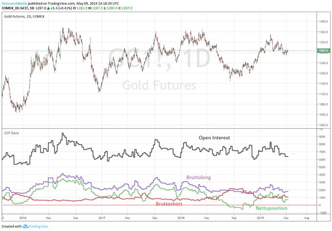 Goldpreis und COT Daten