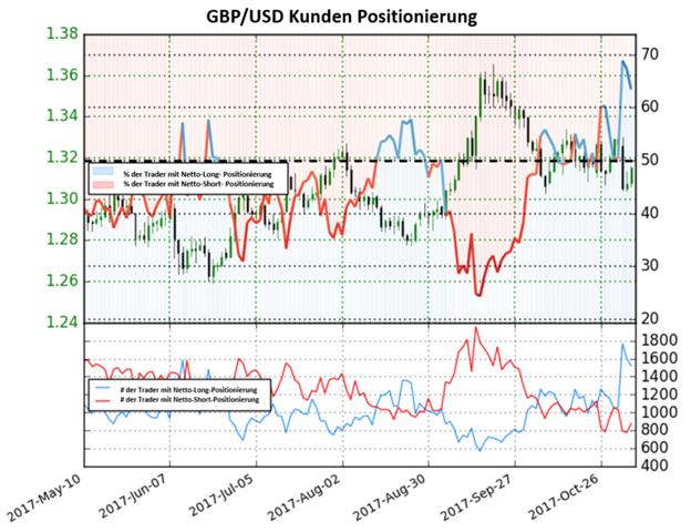 Veränderungen im Sentiment verdeutlichen eine gemischte Trading-Tendenz im GBP/USD