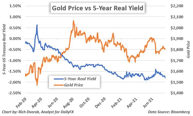 Gráfico de precios del oro con rendimiento real superpuesto sobre bonos del gobierno a 5 años