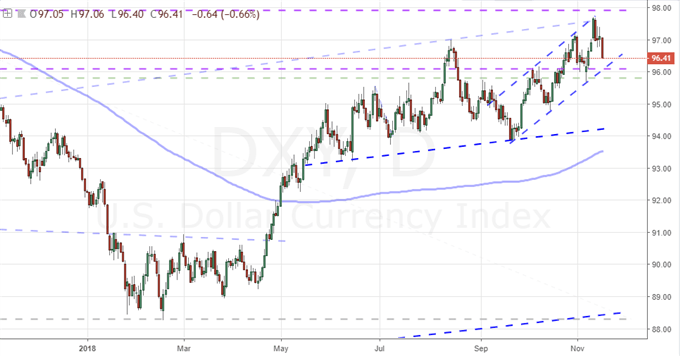 Dollar Leans Towards Important Bearish Breaks, Will Liquidity Save It?