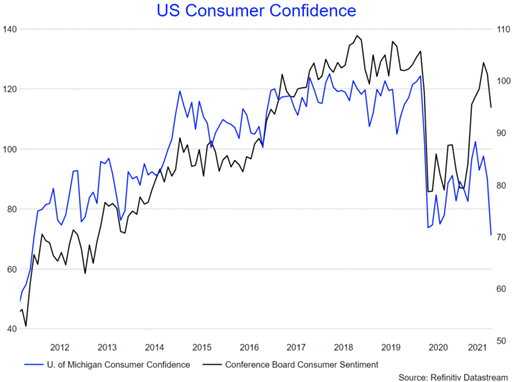 US Dollar (DXY) Muted as US Consumer Confidence Drops