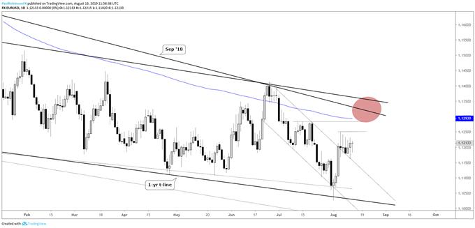 EURUSD, USDCAD, Gold Price Chart Analysis & More