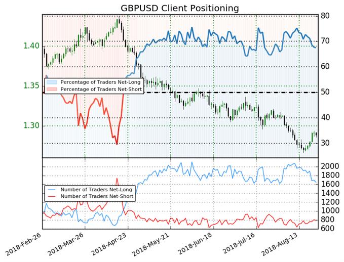 GBP/USD : Le Sentiment signale un potentiel rebond