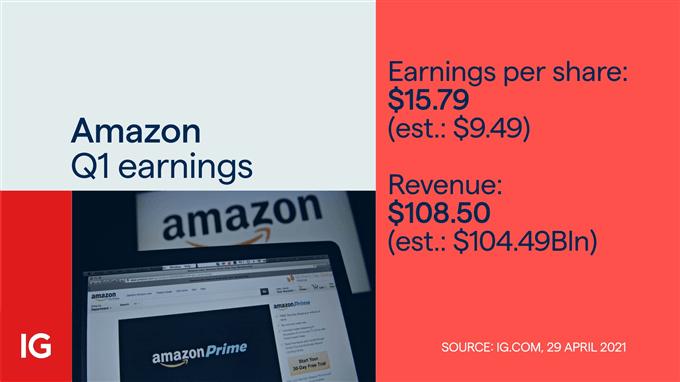 amazon earnings price chart