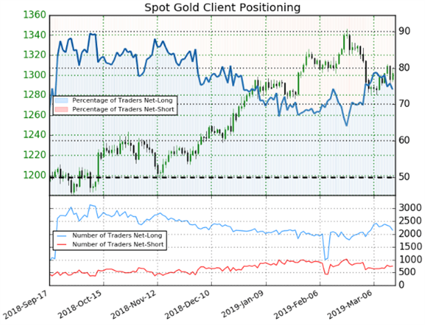 Spot Gold XAUUSD Trader Sentiment Client Positioning Price Chart