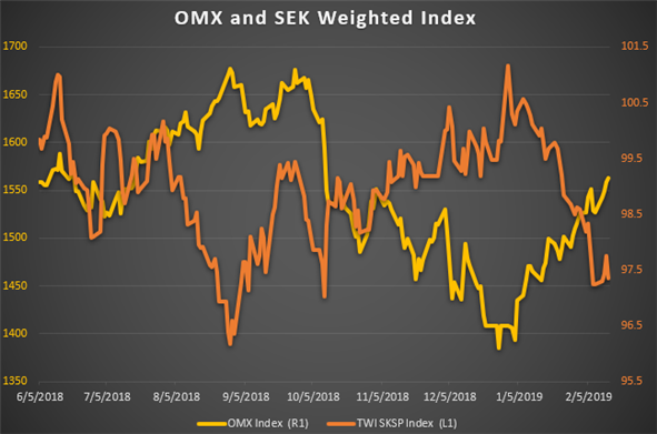 Chart Showing OMX Equity Index