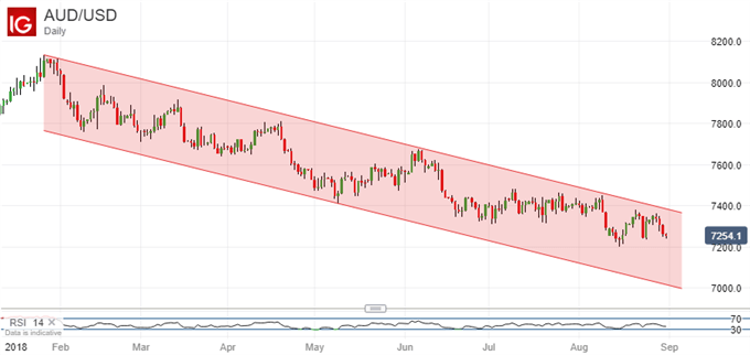 Australian Dollar Unlikely To Get Much Lift From Crowded Data Week