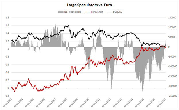 COT: Euro Speculative Longs Increase, CAD Shorts Add to Record Position
