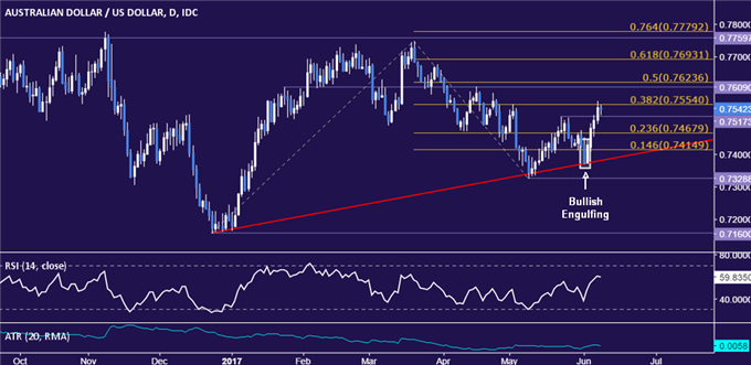 AUD/USD Technical Analysis: 2017 Uptrend Holds Once Again