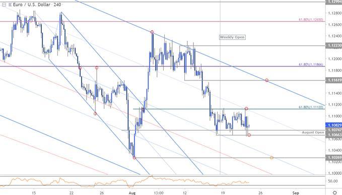 Graphique du cours de la paire EUR/USD - unité de temps 4heures - euro face au dollar américain