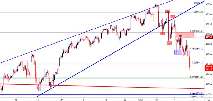 spx500 spy es price chart