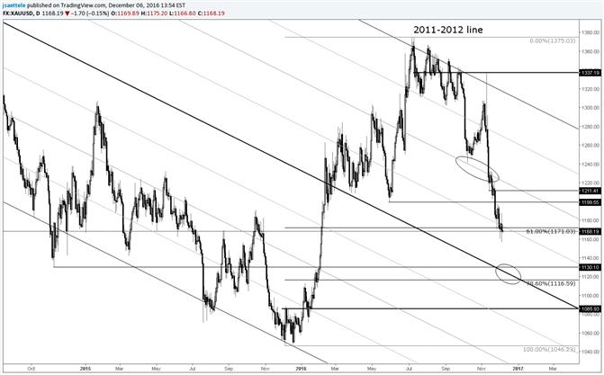 Los precios del oro, ¿otra bajada y después otra subida?