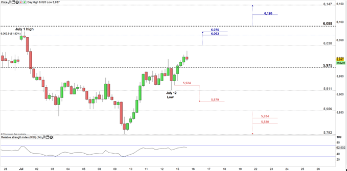 Copper price four hour chart 15-07-19