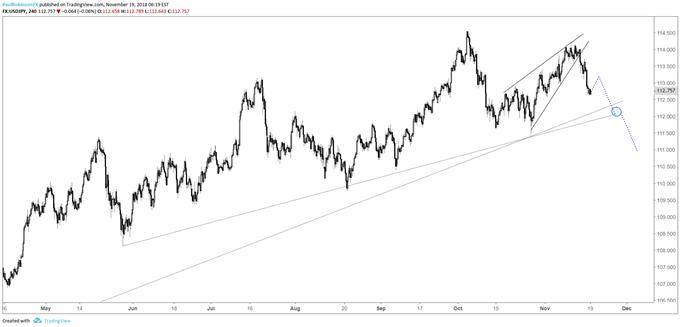Graphique 4heures du cours de la paire de devises USD/JPY, à la recherche d'une autre entrée après la cassure du biseau