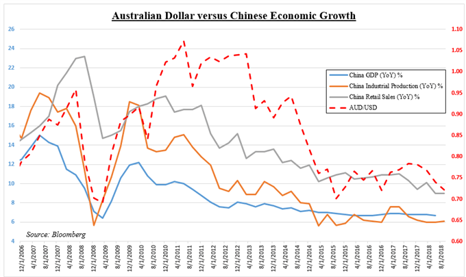 How Can China GDP Impact the Australian Dollar and S&P 500 Index?