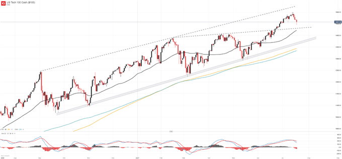 Stock Rout Sees Index Seek Trendline Support